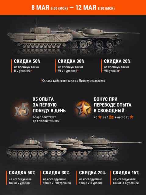 Акция «75 лет Победы»: x5 и скидки на танки