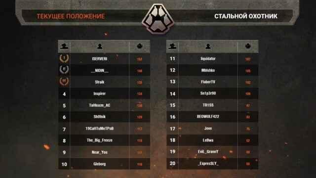 Победители Стального Охотника в Турнире Блогеров!